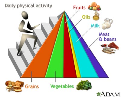 Food-guide-pyramid-1
